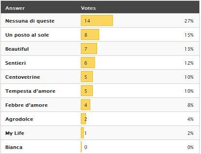 sondaggio-soap1