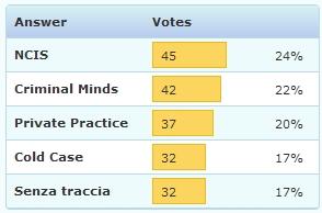 sondaggio-tf-raidue